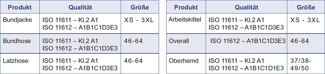 Tabelle mit Produkteigenschaften