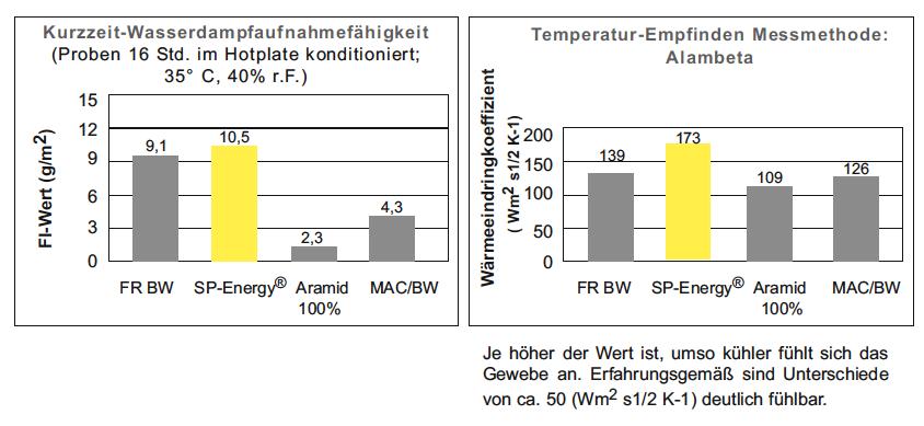 SPEnergy_Premiumbekleidung_Diagramme